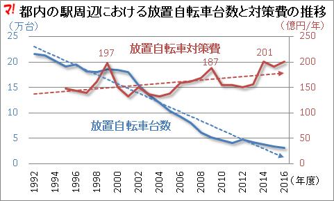 都内の駅周辺における放置自転車台数と対策費の推移