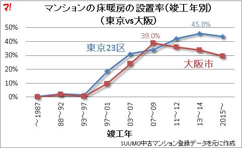 マンションの床暖房の設置率(竣工年別) (東京vs大阪)