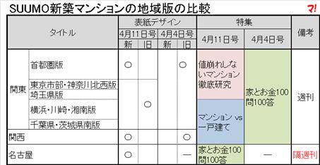SUUMO新築マンションの地域版の比較