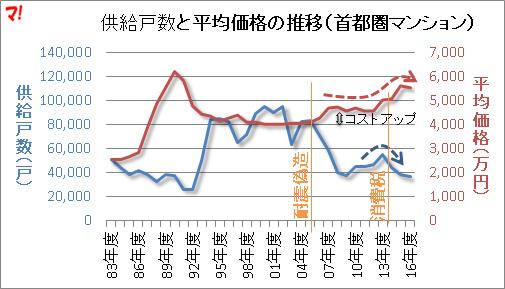 供給戸数と平均価格の推移(首都圏マンション)