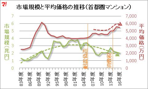 市場規模と平均価格の推移(首都圏マンション)