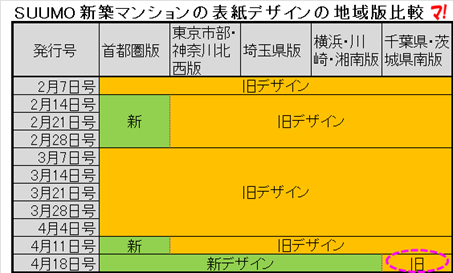 SUUMO新築マンションの表紙デザインの地域版比較