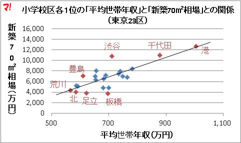 小学校区各1位の「平均世帯年収」と「新築70m2相場」との関係(東京23区)
