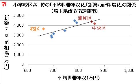 小学校区各1位の「平均世帯年収」と「新築70m2相場」との関係(埼玉県政令指定都市)