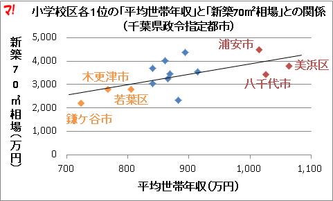 小学校区各1位の「平均世帯年収」と「新築70m2相場」との関係(千葉県政令指定都市)