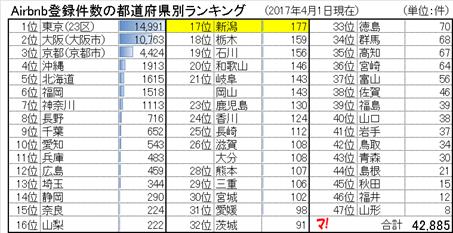 新潟県は、Airbnb登録件数の都道府県別ランキング第17位