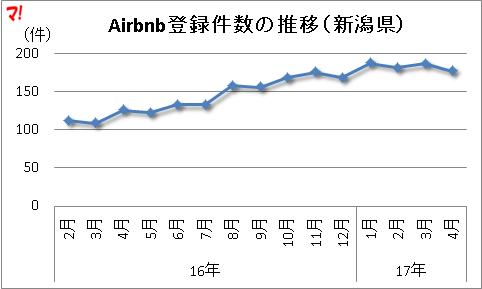Airbnb登録件数の推移(新潟県)
