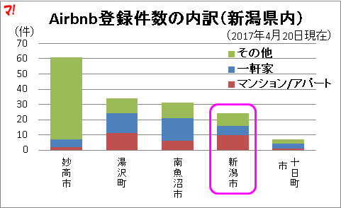 Airbnb登録件数の内訳(新潟県内)