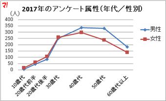2017年のアンケート属性(年代/性別)