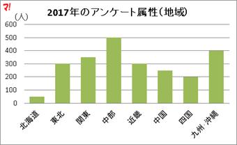 2017年のアンケート属性(地域)