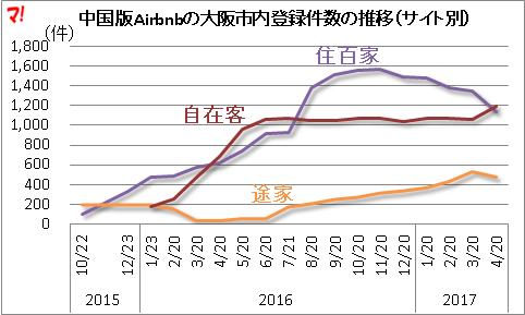 中国版Airbnbの大阪市内登録件数の推移(サイト別)