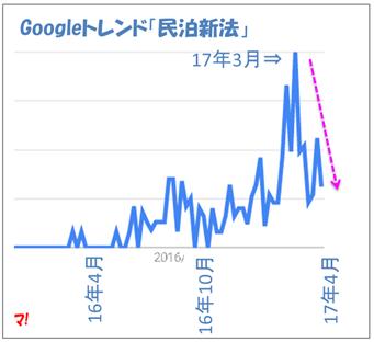 Googleトレンド「民泊新法」