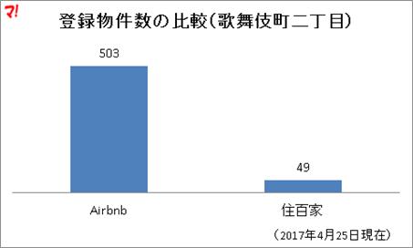 登録物件数の比較(歌舞伎町二丁目)