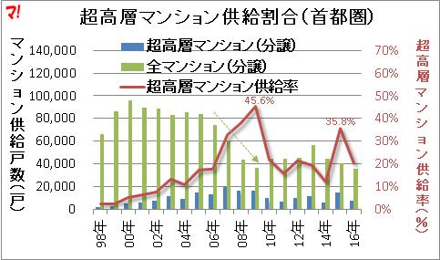 超高層マンション供給割合(首都圏)