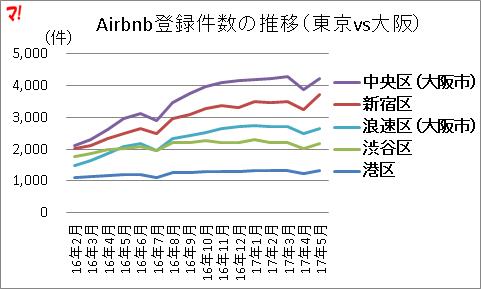 Airbnb登録件数の推移(東京vs大阪)