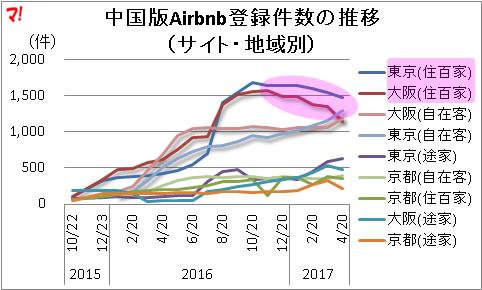 自在客の大阪の登録件数は、住百家を逆転