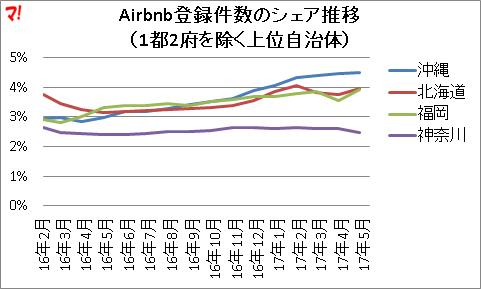 Airbnb登録件数のシェア推移 (1都2府を除く上位自治体)