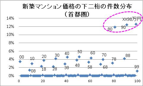 新築マンション価格の下二桁の件数分布(首都圏)