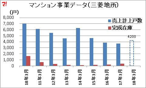 マンション事業データ(三菱地所)