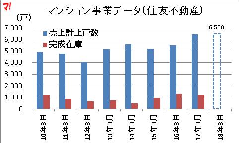 マンション事業データ(住友不動産)