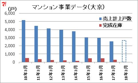 マンション事業データ(大京)