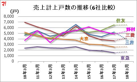 売上計上戸数の推移(6社比較)