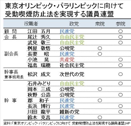 東京オリンピック・パラリンピックに向けて受動喫煙防止法を実現する議員連盟