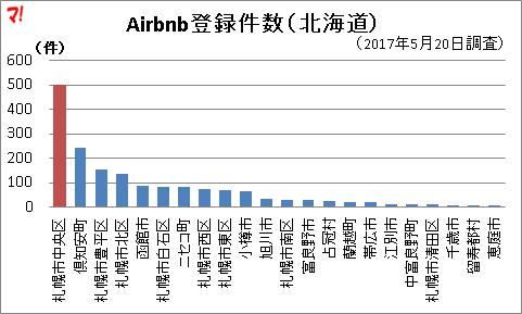 Airbnb登録件数(北海道)