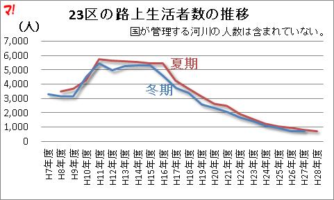23区の路上生活者数の推移