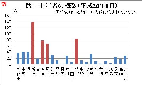 路上生活者の概数(平成28年8月)