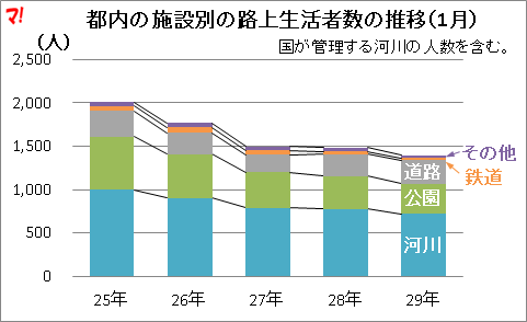 都内の施設別の路上生活者数の推移(1月)