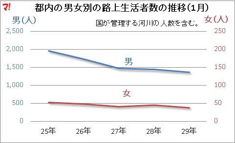 都内の男女別の路上生活者数の推移(1月)
