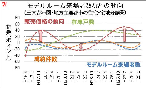 モデルルーム来場者数などの動向(近似曲線のみ表示)