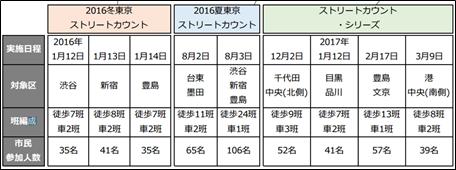 東京ストリートカウントの実施プロセス