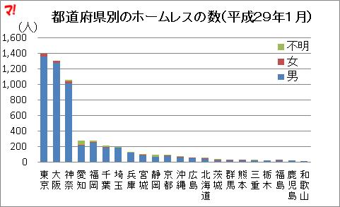 都道府県別のホームレスの数(平成29年1月)