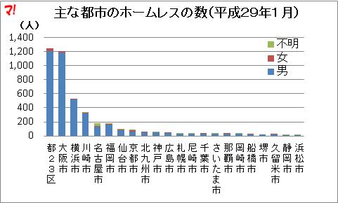 主な都市のホームレスの数(平成29年1月)