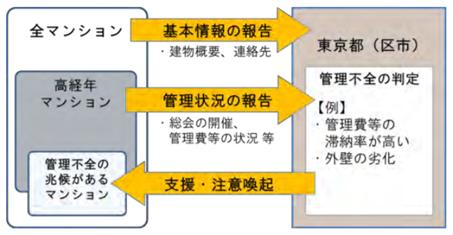 分譲マンションの管理状況の把握及び管理不全の予防・改善策のイメージ