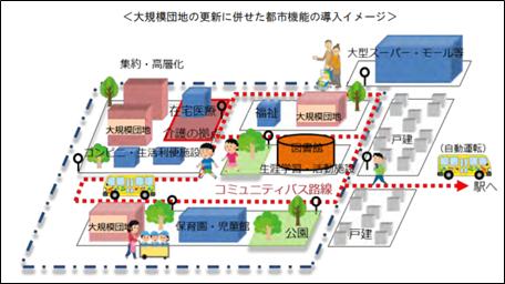 <大規模団地の更新に併せた都市機能の導入イメージ