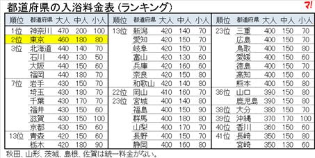 都道府県の入浴料金表 (ランキング)