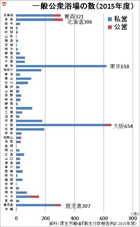 一般公衆浴場の数(2015年度)