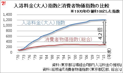 入浴料金(大人)指数と消費者物価指数の比較