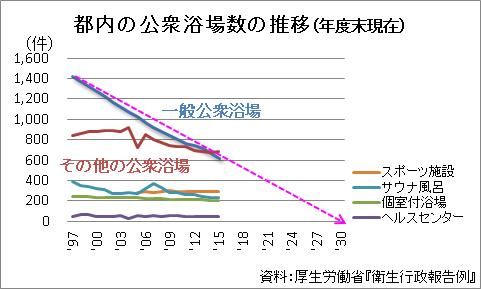 都内の公衆浴場数の推移(年度末現在)