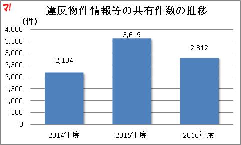 違反物件情報等の共有件数の推移