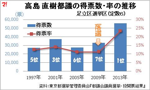 高島 直樹都議の得票数・率の推移
