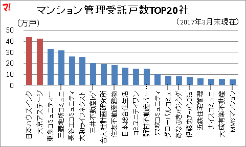 マンション管理受託戸数TOP20社