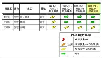 【湾岸エリア地価】佃・月島・豊洲は3期連続0%