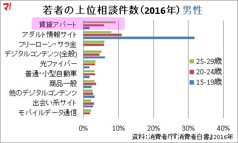 若者の上位相談件数(2016年)男性