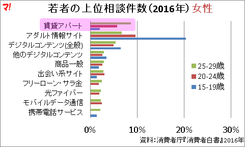 若者の上位相談件数(2016年)女性