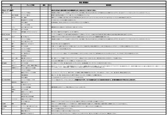 内覧会チェックリスト(有限会社 東風意匠計画)