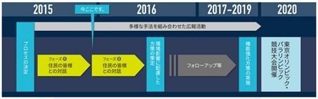 「羽田空港の機能強化」は2020年までに実施される